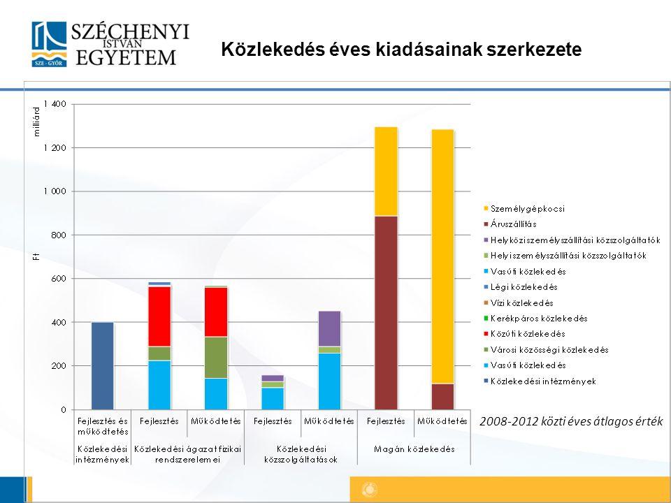 Közlekedés éves kiadásainak szerkezete 2008-2012 közti éves átlagos érték