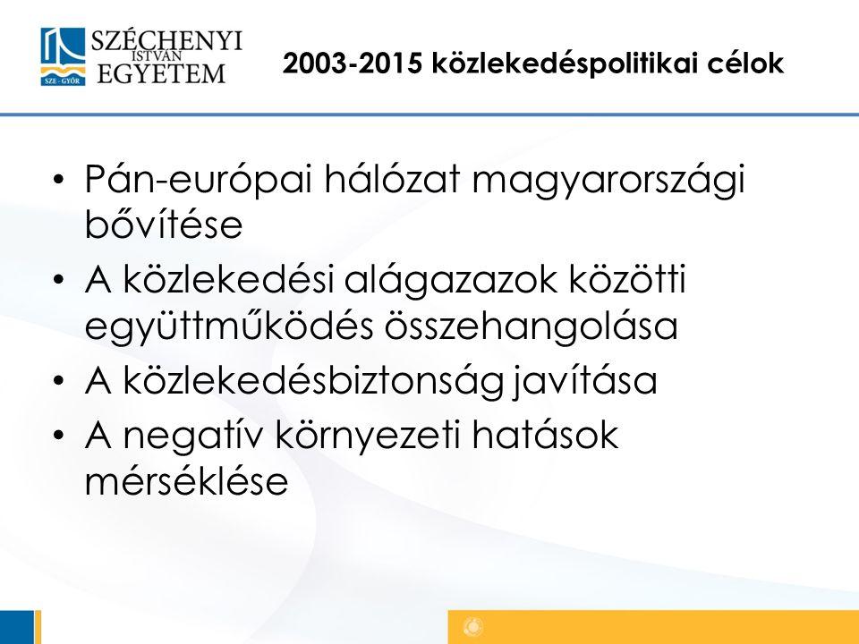 2003-2015 közlekedéspolitikai célok Pán-európai hálózat magyarországi bővítése A közlekedési alágazazok közötti együttműködés összehangolása A közlekedésbiztonság javítása A negatív környezeti hatások mérséklése
