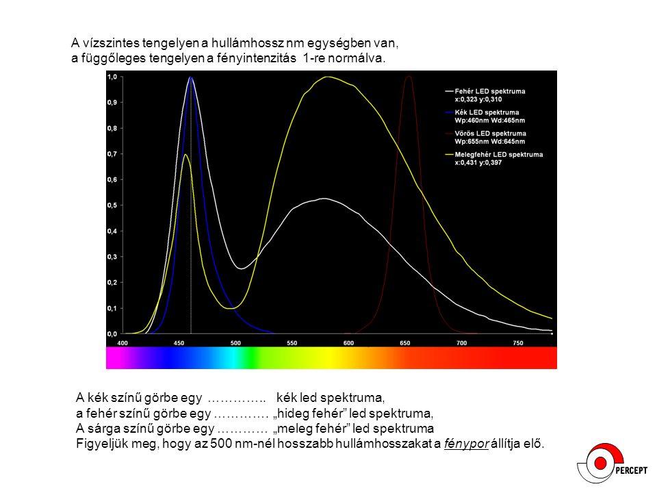 A vízszintes tengelyen a hullámhossz nm egységben van, a függőleges tengelyen a fényintenzitás 1-re normálva. A kék színű görbe egy ………….. kék led spe