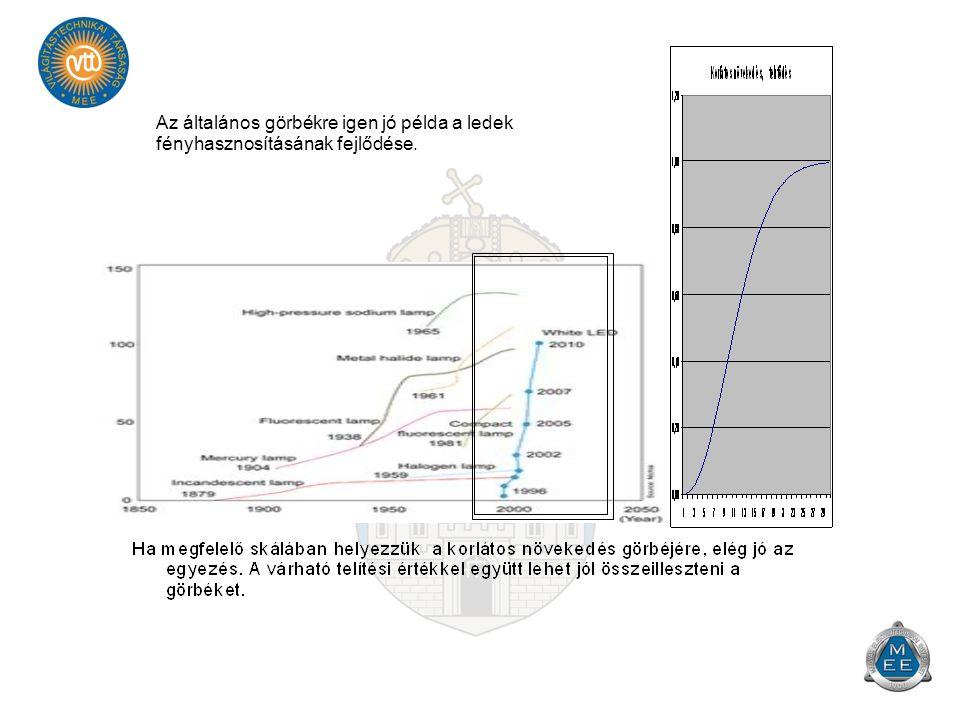Az általános görbékre igen jó példa a ledek fényhasznosításának fejlődése.