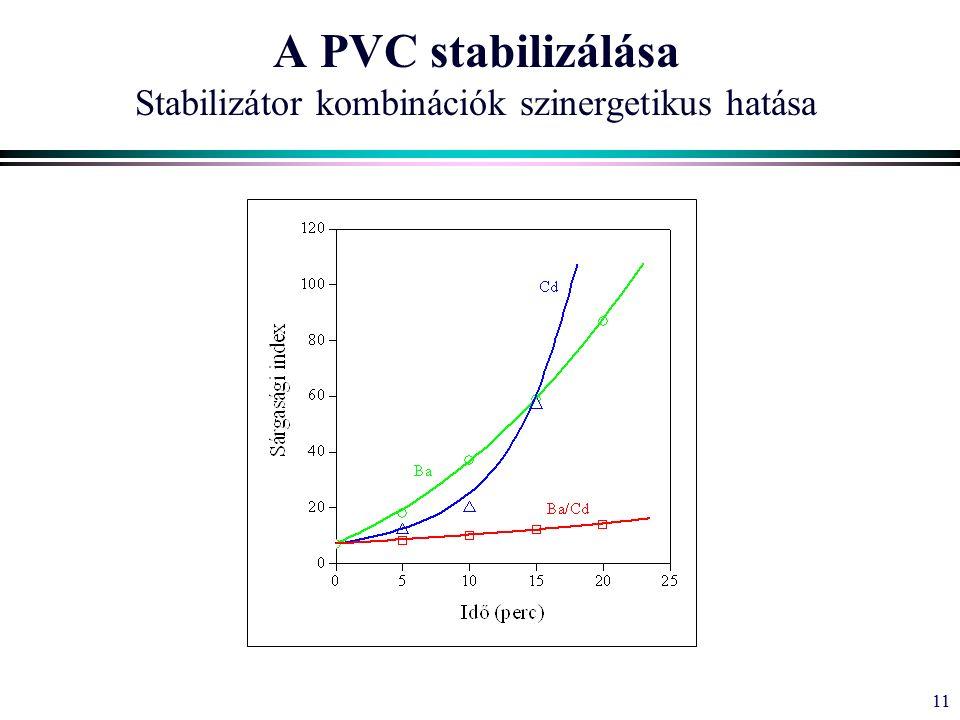 11 A PVC stabilizálása Stabilizátor kombinációk szinergetikus hatása