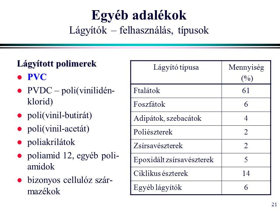 21 Egyéb adalékok Lágyítók – felhasználás, típusok Lágyított polimerek l PVC l PVDC – poli(vinilidén- klorid) l poli(vinil-butirát) l poli(vinil-acetát) l poliakrilátok l poliamid 12, egyéb poli- amidok l bizonyos cellulóz szár- mazékok Lágyító típusaMennyiség (%) Ftalátok61 Foszfátok6 Adipátok, szebacátok4 Poliészterek2 Zsírsavészterek2 Epoxidált zsírsavészterek5 Ciklikus észterek14 Egyéb lágyítók6