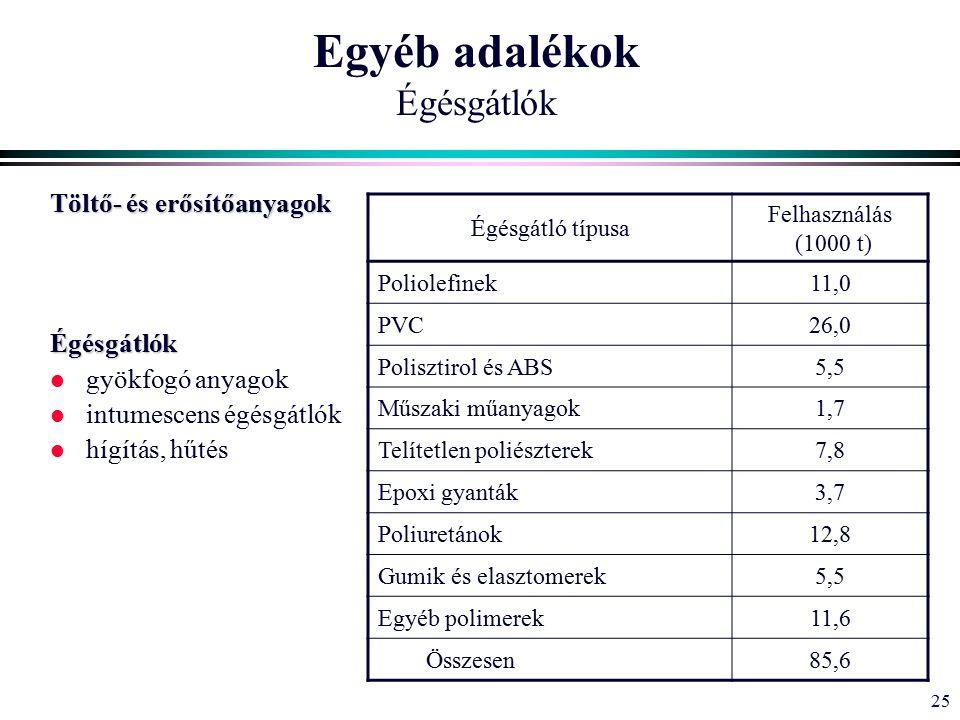 25 Egyéb adalékok Égésgátlók Töltő- és erősítőanyagok Égésgátlók l gyökfogó anyagok l intumescens égésgátlók l hígítás, hűtés Égésgátló típusa Felhasználás (1000 t) Poliolefinek11,0 PVC26,0 Polisztirol és ABS5,5 Műszaki műanyagok1,7 Telítetlen poliészterek7,8 Epoxi gyanták3,7 Poliuretánok12,8 Gumik és elasztomerek5,5 Egyéb polimerek11,6 Összesen85,6