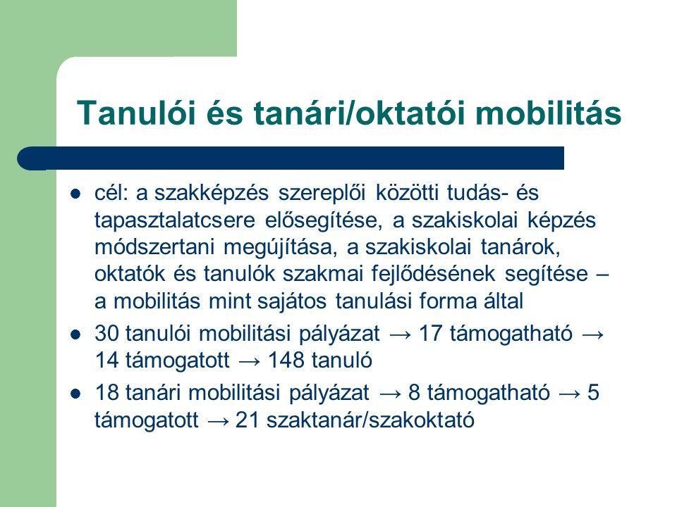 Tanulói és tanári/oktatói mobilitás cél: a szakképzés szereplői közötti tudás- és tapasztalatcsere elősegítése, a szakiskolai képzés módszertani megújítása, a szakiskolai tanárok, oktatók és tanulók szakmai fejlődésének segítése – a mobilitás mint sajátos tanulási forma által 30 tanulói mobilitási pályázat → 17 támogatható → 14 támogatott → 148 tanuló 18 tanári mobilitási pályázat → 8 támogatható → 5 támogatott → 21 szaktanár/szakoktató