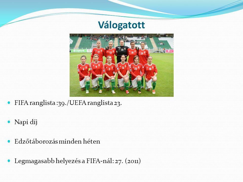 Válogatott FIFA ranglista :39./UEFA ranglista 23.
