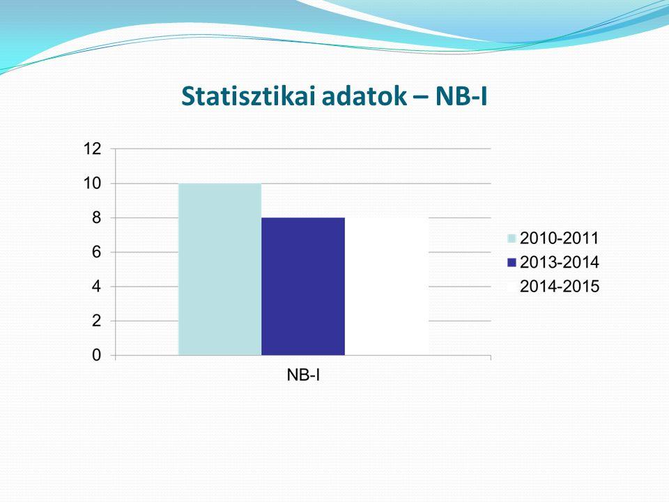 Statisztikai adatok – NB-I