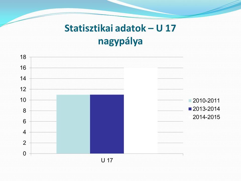 Statisztikai adatok – U 17 nagypálya