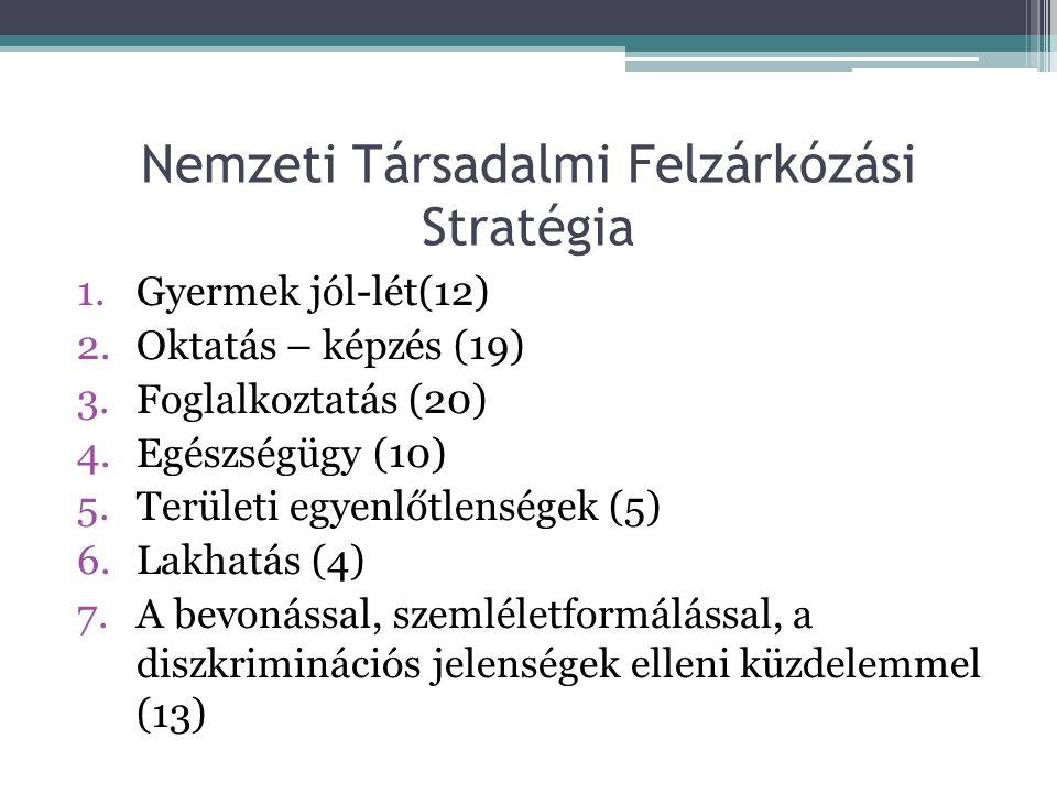Nemzeti Társadalmi Felzárkózási Stratégia 1.Gyermek jól-lét(12) 2.Oktatás – képzés (19) 3.Foglalkoztatás (20) 4.Egészségügy (10) 5.Területi egyenlőtlenségek (5) 6.Lakhatás (4) 7.A bevonással, szemléletformálással, a diszkriminációs jelenségek elleni küzdelemmel (13)