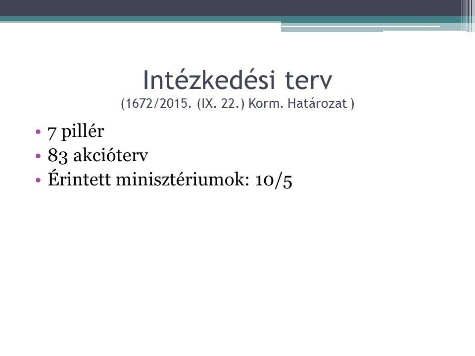 Intézkedési terv (1672/2015. (IX. 22.) Korm.