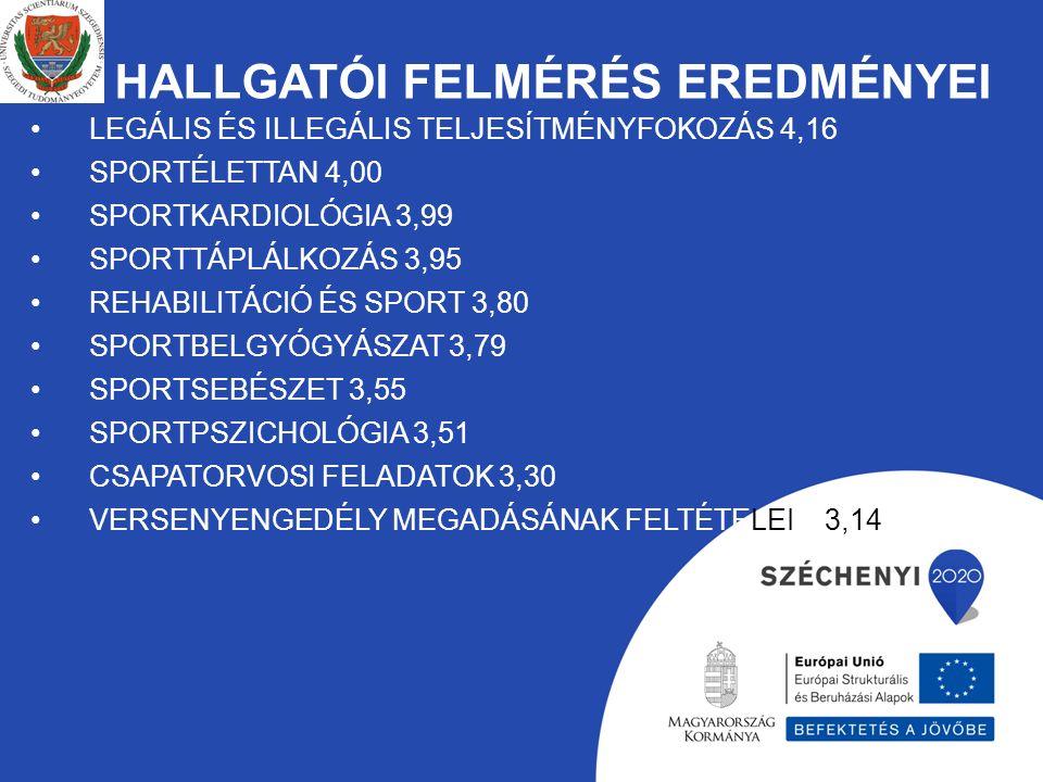HALLGATÓI FELMÉRÉS EREDMÉNYEI LEGÁLIS ÉS ILLEGÁLIS TELJESÍTMÉNYFOKOZÁS 4,16 SPORTÉLETTAN 4,00 SPORTKARDIOLÓGIA 3,99 SPORTTÁPLÁLKOZÁS 3,95 REHABILITÁCIÓ ÉS SPORT 3,80 SPORTBELGYÓGYÁSZAT 3,79 SPORTSEBÉSZET 3,55 SPORTPSZICHOLÓGIA 3,51 CSAPATORVOSI FELADATOK 3,30 VERSENYENGEDÉLY MEGADÁSÁNAK FELTÉTELEI 3,14