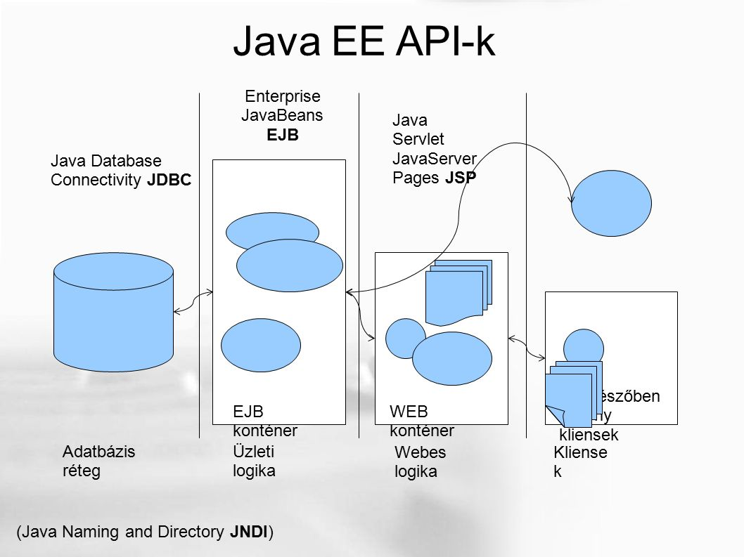 Java EE API-k Adatbázis réteg Üzleti logika Webes logika Kliense k EJB konténer WEB konténer Böngészőben vékony kliensek Enterprise JavaBeans EJB Java Servlet JavaServer Pages JSP Java Database Connectivity JDBC (Java Naming and Directory JNDI)