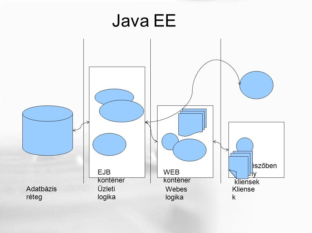Java EE API-k Adatbázis réteg Üzleti logika Webes logika Kliense k EJB konténer WEB konténer Böngészőben vékony kliensek Enterprise JavaBeans EJB Java Servlet JavaServer Pages JSP Java Database Connectivity JDBC (Java Naming and Directory JNDI)