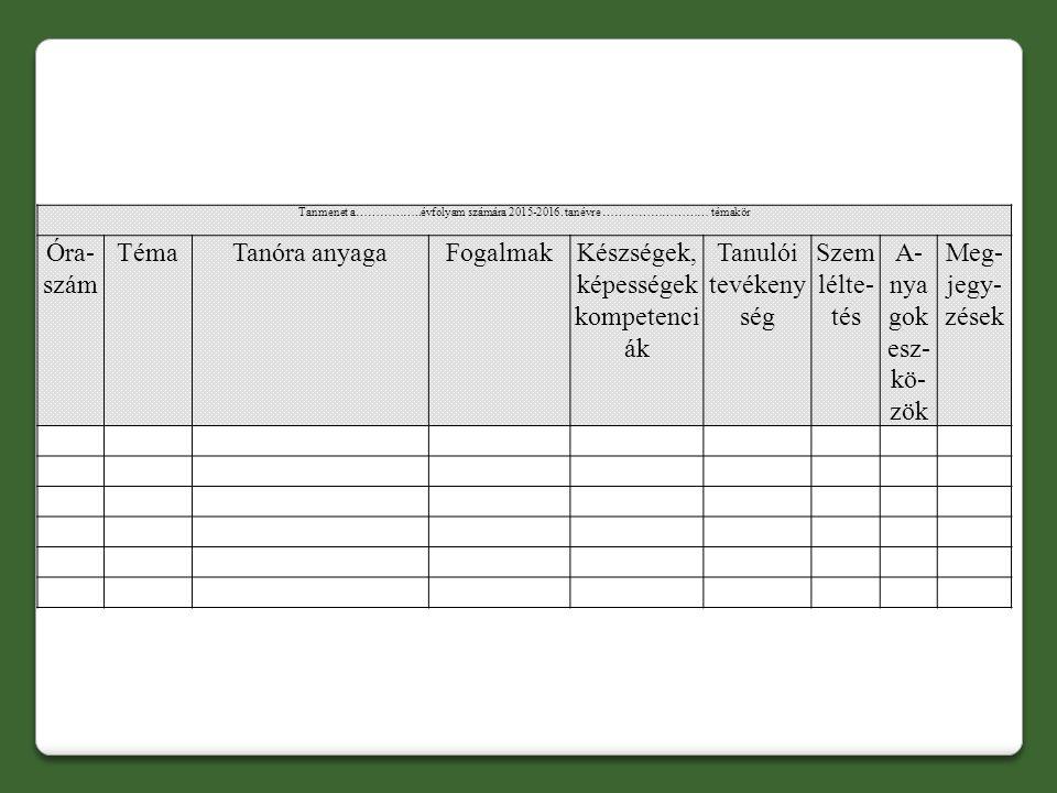 Tanmenet a……………..évfolyam számára 2015-2016. tanévre ……………………… témakör Óra- szám TémaTanóra anyagaFogalmakKészségek, képességek kompetenci ák Tanulói