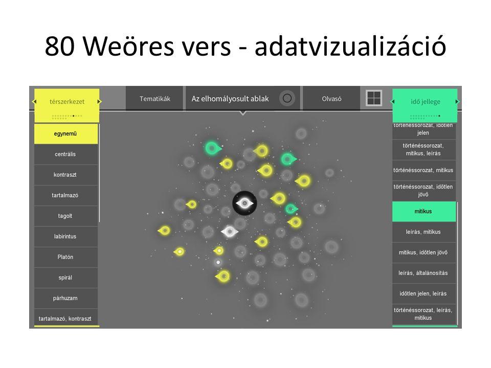 80 Weöres vers - adatvizualizáció
