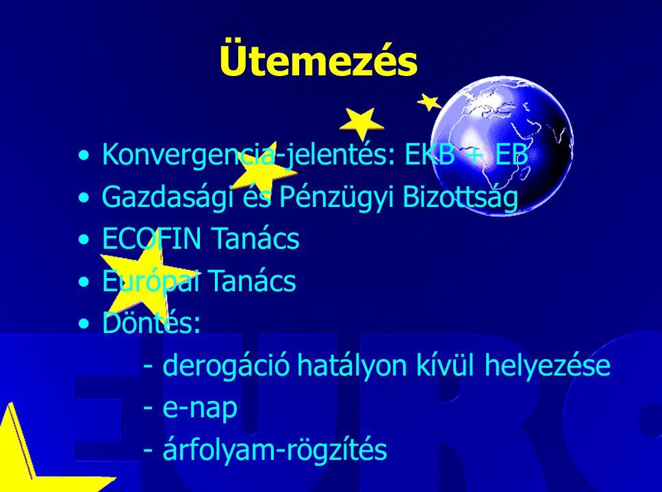 Luca Kadar, European Commission Ütemezés Konvergencia-jelentés: EKB + EB Gazdasági és Pénzügyi Bizottság ECOFIN Tanács Európai Tanács Döntés: - derogáció hatályon kívül helyezése - e-nap - árfolyam-rögzítés