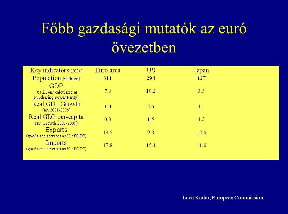 Luca Kadar, European Commission Főbb gazdasági mutatók az euró övezetben
