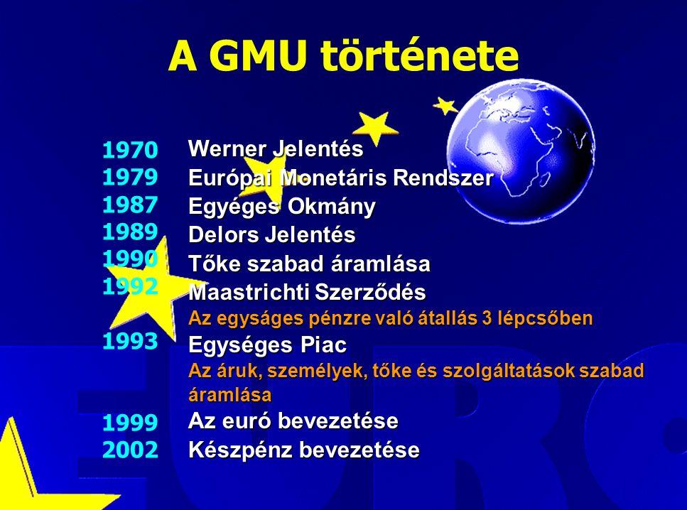 Luca Kadar, European Commission A GMU története Werner Jelentés Európai Monetáris Rendszer Egyéges Okmány Delors Jelentés Tőke szabad áramlása Maastrichti Szerződés Az egyságes pénzre való átallás 3 lépcsőben Egységes Piac Az áruk, személyek, tőke és szolgáltatások szabad áramlása Az euró bevezetése Készpénz bevezetése 1970 1979 1987 1989 1990 1992 1993 1999 2002