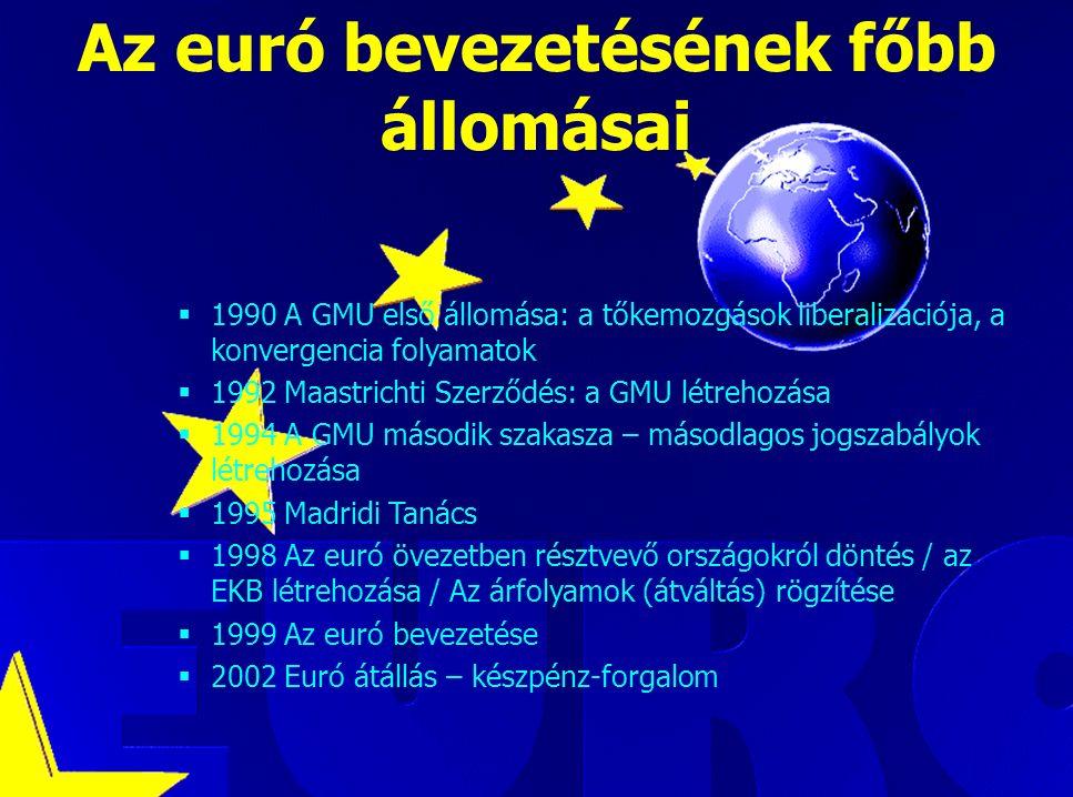 Luca Kadar, European Commission Az euró bevezetésének főbb állomásai  1990 A GMU első állomása: a tőkemozgások liberalizációja, a konvergencia folyamatok  1992 Maastrichti Szerződés: a GMU létrehozása  1994 A GMU második szakasza – másodlagos jogszabályok létrehozása  1995 Madridi Tanács  1998 Az euró övezetben résztvevő országokról döntés / az EKB létrehozása / Az árfolyamok (átváltás) rögzítése  1999 Az euró bevezetése  2002 Euró átállás – készpénz-forgalom