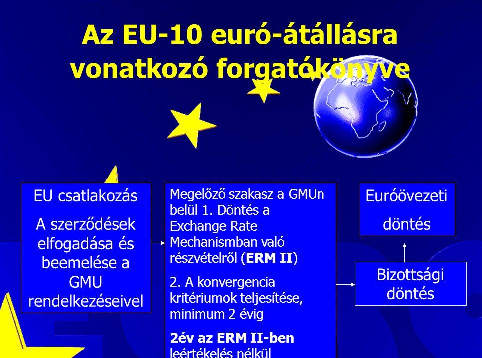 Luca Kadar, European Commission Az EU-10 euró-átállásra vonatkozó forgatókönyve EU csatlakozás A szerződések elfogadása és beemelése a GMU rendelkezéseivel Megelőző szakasz a GMUn belül 1.