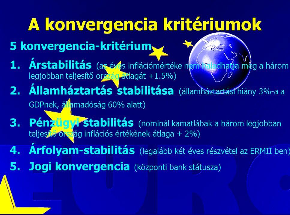 Luca Kadar, European Commission A konvergencia kritériumok 5 konvergencia-kritérium 1.Árstabilitás (az éves inflációmértéke nem haladhatja meg a három legjobban teljesítő ország átlagát +1.5%) 2.Államháztartás stabilitása (államháztartási hiány 3%-a a GDPnek, államadóság 60% alatt) 3.Pénzügyi stabilitás (nominál kamatlábak a három legjobban teljesítő ország inflációs értékének átlaga + 2%) 4.Árfolyam-stabilitás (legalább két éves részvétel az ERMII ben) 5.Jogi konvergencia (központi bank státusza)