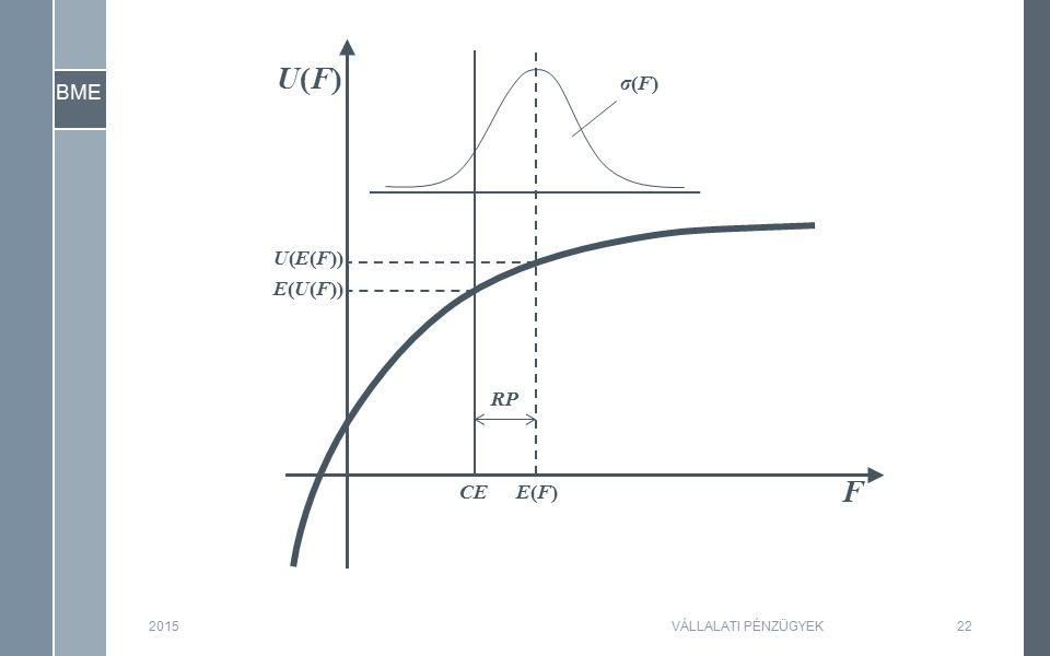 BME 2015VÁLLALATI PÉNZÜGYEK22 F U(F)U(F) U(E(F)) E(U(F)) E(F)E(F)CE RP σ(F)σ(F)