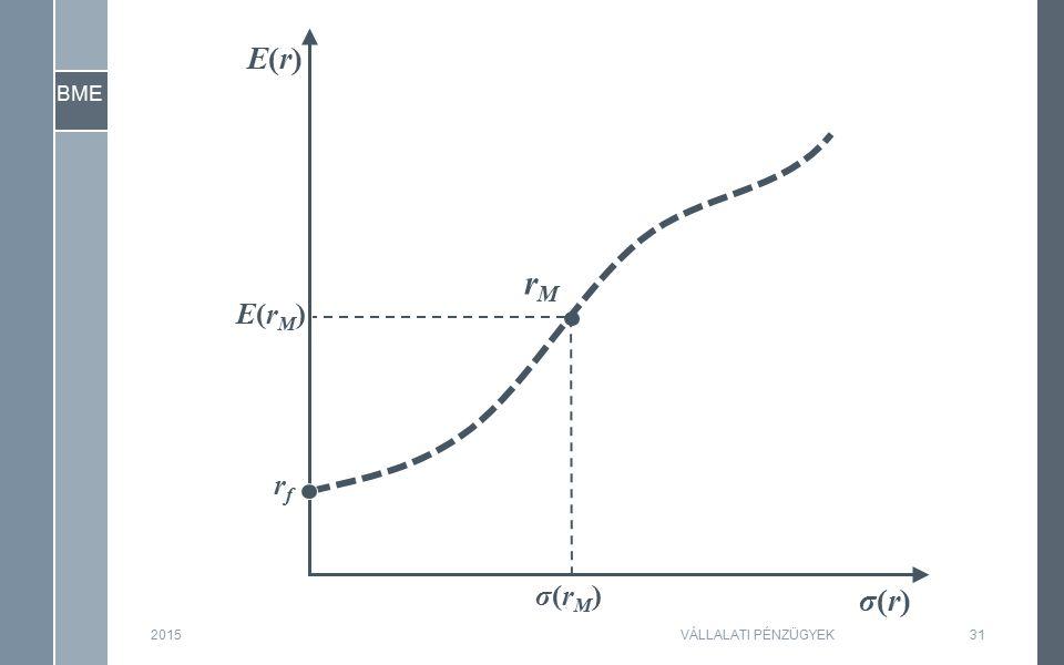 BME 2015VÁLLALATI PÉNZÜGYEK31 σ(r)σ(r) E(r)E(r) rfrf E(rM)E(rM) σ(rM)σ(rM) rMrM