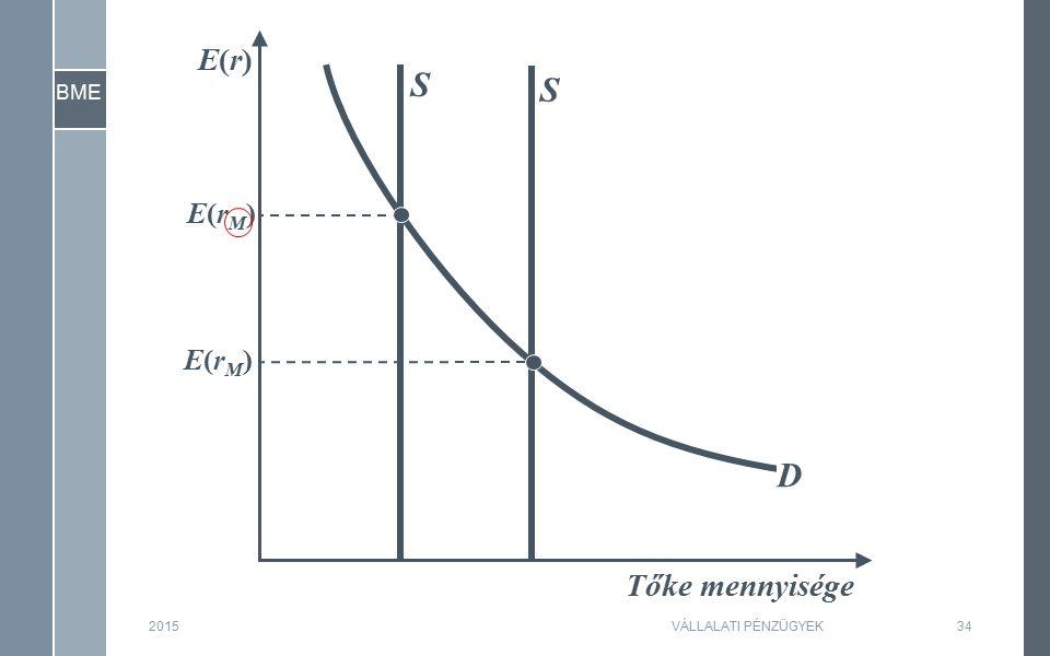 BME 201534 Tőke mennyisége E(r)E(r) E(rM)E(rM) S D E(rM)E(rM) S VÁLLALATI PÉNZÜGYEK