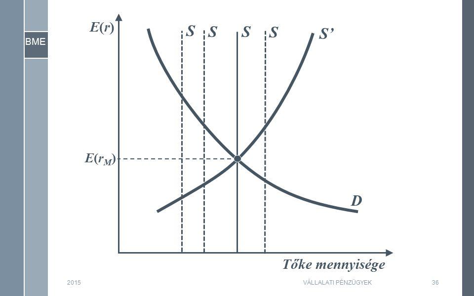 BME 201536 Tőke mennyisége E(r)E(r) E(rM)E(rM) S D S' SS S VÁLLALATI PÉNZÜGYEK