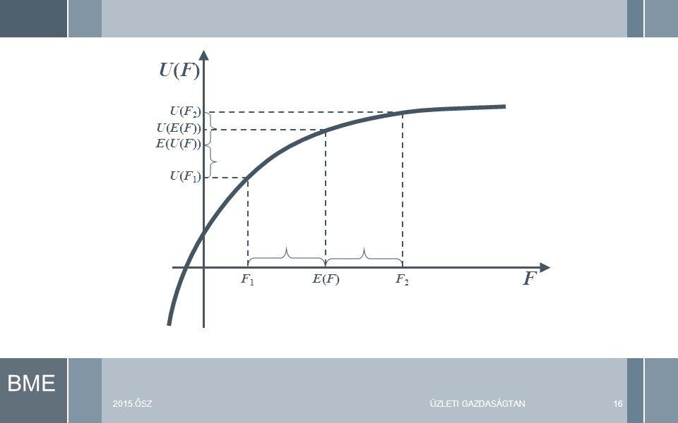 BME 2015.ŐSZÜZLETI GAZDASÁGTAN16 F U(F)U(F) U(F2)U(F2) U(F1)U(F1) U(E(F)) E(U(F)) E(F)E(F)F2F2 F1F1