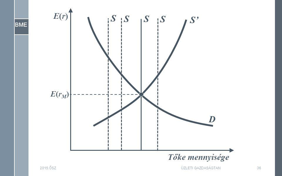 BME 2015.ŐSZ36 Tőke mennyisége E(r)E(r) E(rM)E(rM) S D S' SS S ÜZLETI GAZDASÁGTAN