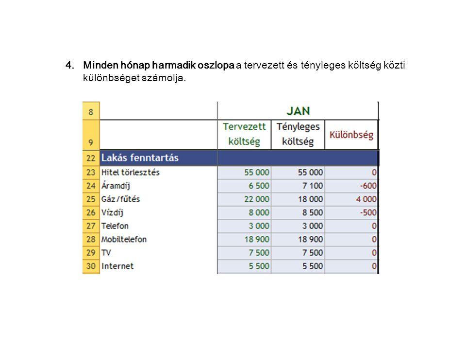 4.Minden hónap harmadik oszlopa a tervezett és tényleges költség közti különbséget számolja.
