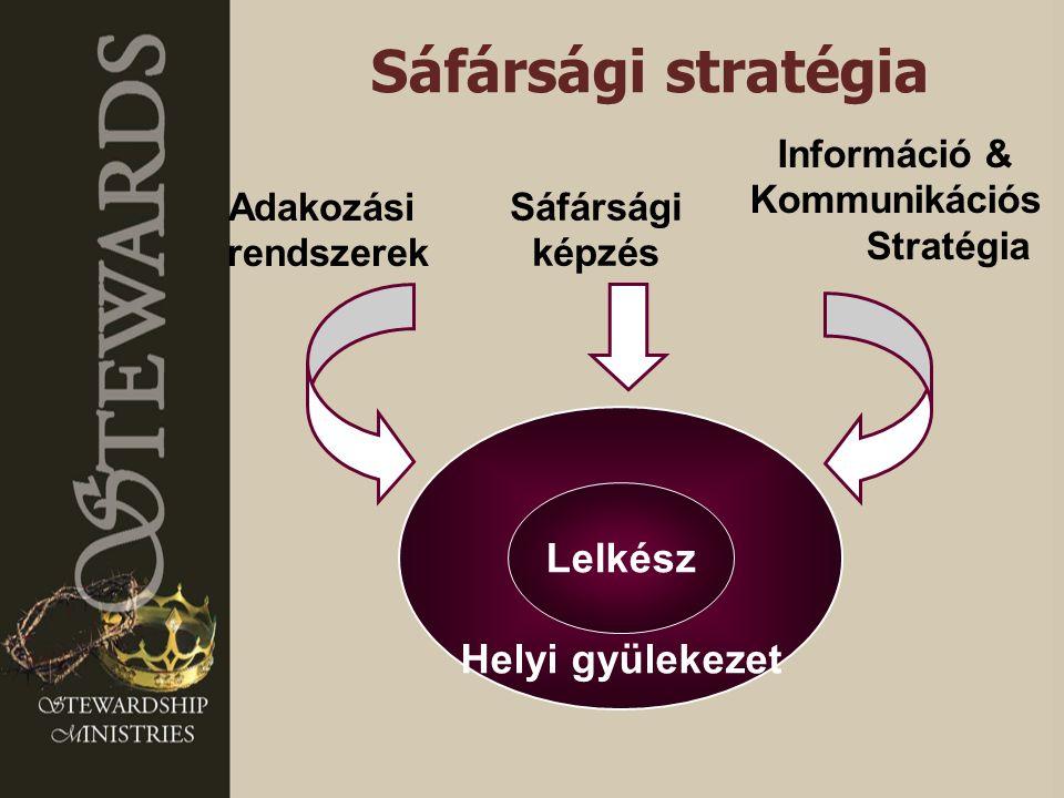Helyi gyülekezet Lelkész Adakozási rendszerek Információ & Kommunikációs Stratégia Sáfársági képzés Sáfársági stratégia