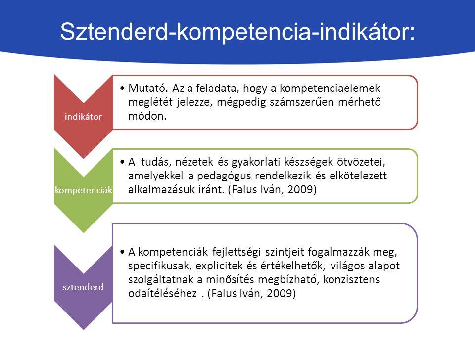 Sztenderd-kompetencia-indikátor: indikátor Mutató.
