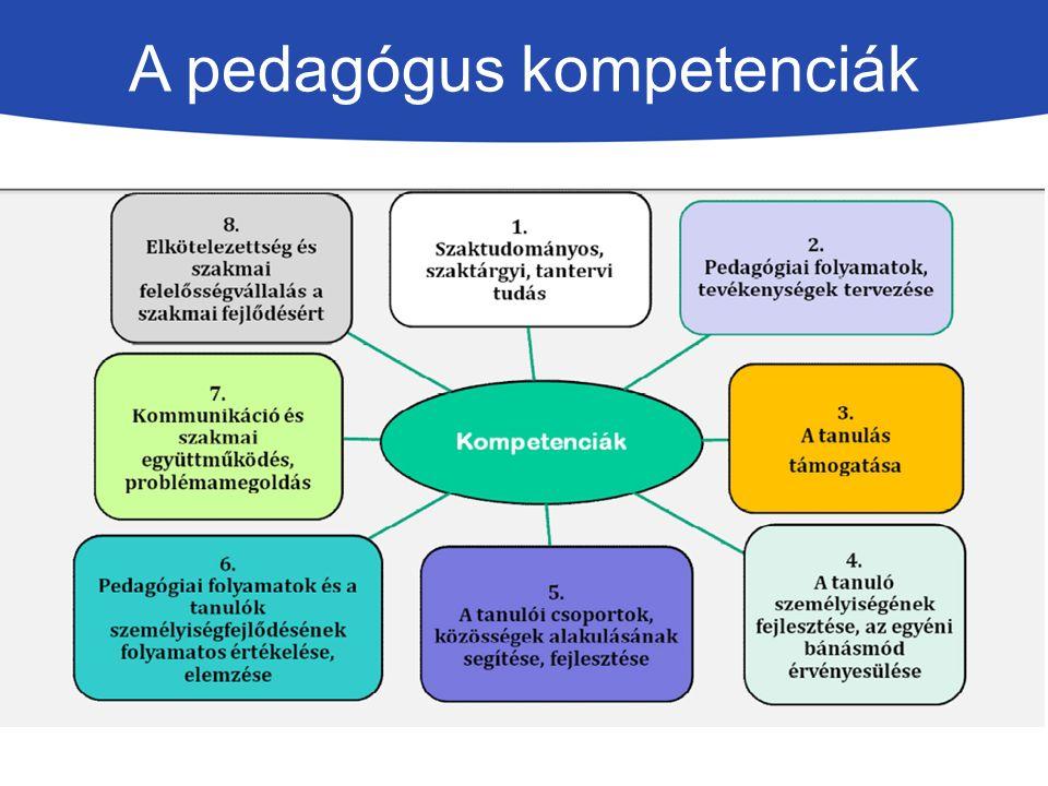 Indikátorok A 8 kompetenciaterületen (lásd Mf.21.
