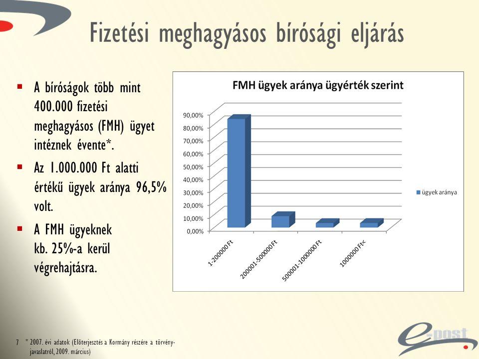 Fizetési meghagyásos bírósági eljárás  A bíróságok több mint 400.000 fizetési meghagyásos (FMH) ügyet intéznek évente*.  Az 1.000.000 Ft alatti érté