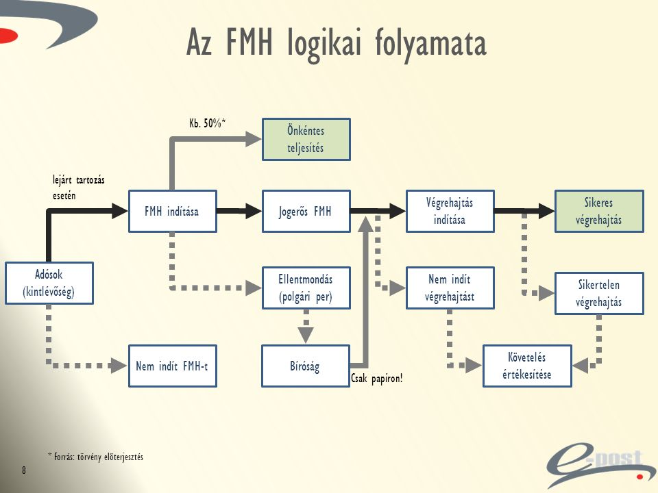 Az FMH logikai folyamata Adósok (kintlévőség) FMH indítása Nem indít FMH-t Önkéntes teljesítés Jogerős FMH Ellentmondás (polgári per) Végrehajtás indítása Nem indít végrehajtást Sikeres végrehajtás Sikertelen végrehajtás lejárt tartozás esetén Követelés értékesítése 8 Kb.