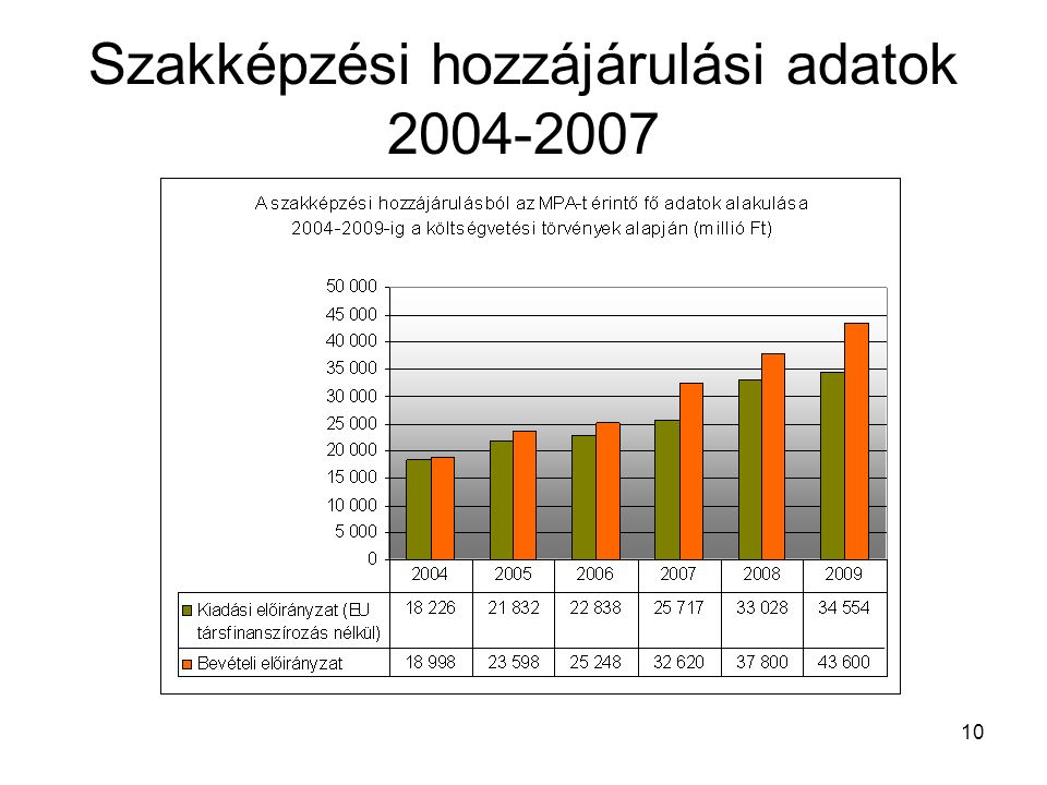 10 Szakképzési hozzájárulási adatok 2004-2007
