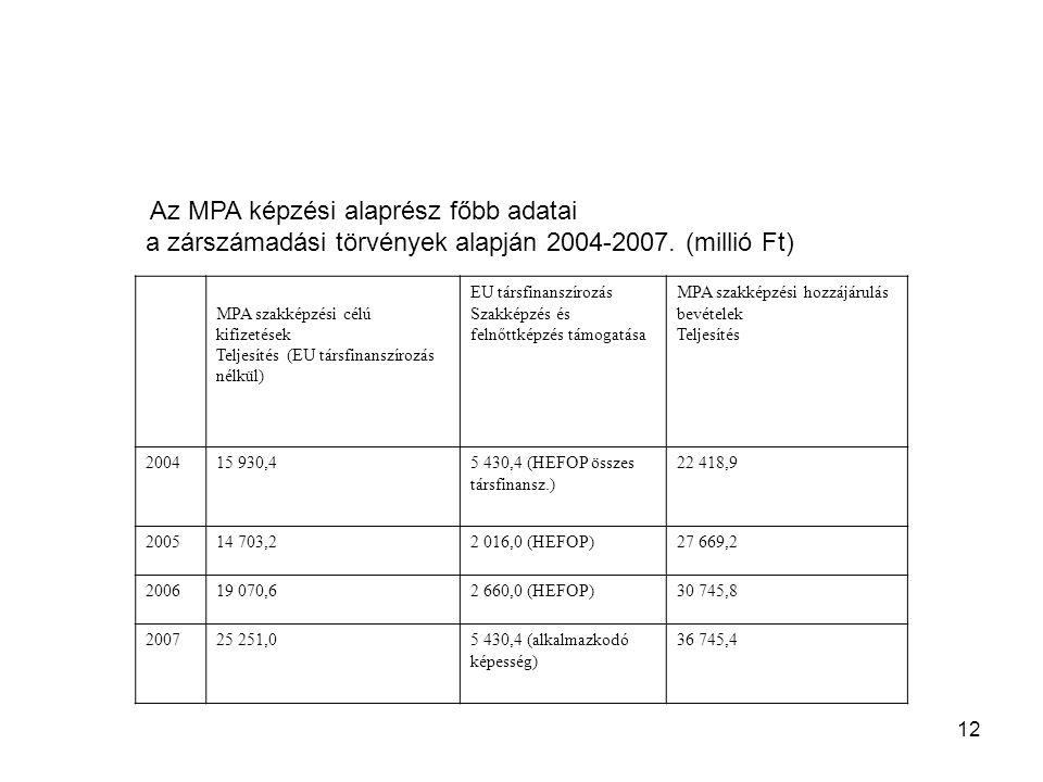 12 Az MPA képzési alaprész főbb adatai a zárszámadási törvények alapján 2004-2007. (millió Ft) MPA szakképzési célú kifizetések Teljesítés (EU társfin