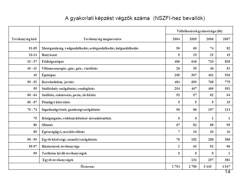 14 A gyakorlati képzést végzők száma (NSZFI-hez bevallók) Tevékenység kódTevékenység megnevezése Vállalkozások gyakorisága (db) 2004200520062007 01-05