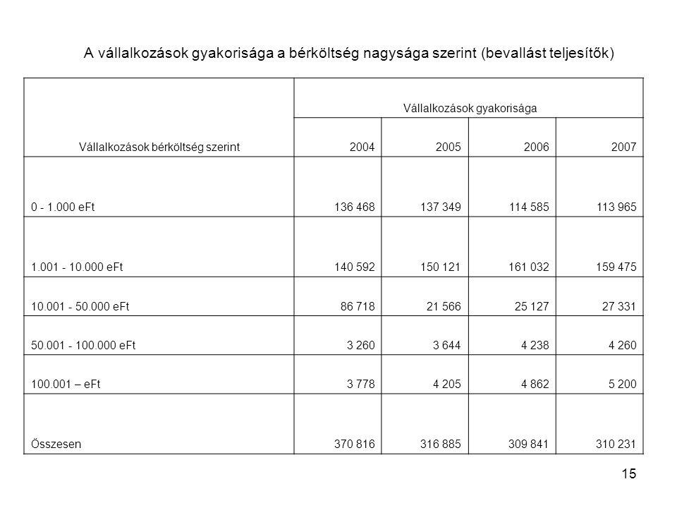 15 A vállalkozások gyakorisága a bérköltség nagysága szerint (bevallást teljesítők) Vállalkozások bérköltség szerint Vállalkozások gyakorisága 2004200