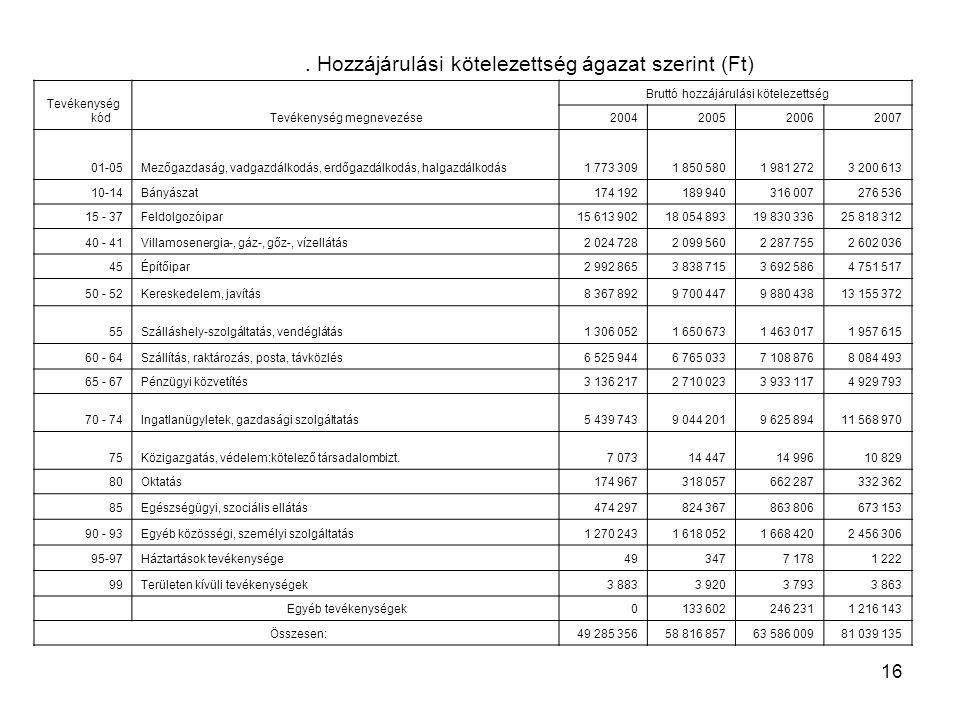16. Hozzájárulási kötelezettség ágazat szerint (Ft) Tevékenység kódTevékenység megnevezése Bruttó hozzájárulási kötelezettség 2004200520062007 01-05Me