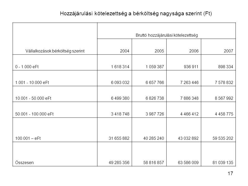 17 Hozzájárulási kötelezettség a bérköltség nagysága szerint (Ft) Vállalkozások bérköltség szerint Bruttó hozzájárulási kötelezettség 2004200520062007