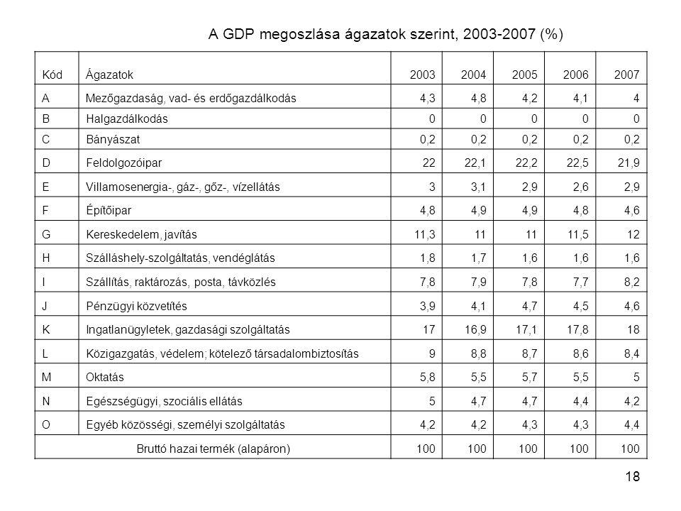 18 A GDP megoszlása ágazatok szerint, 2003-2007 (%) KódÁgazatok20032004200520062007 AMezőgazdaság, vad- és erdőgazdálkodás4,34,84,24,14 BHalgazdálkodá