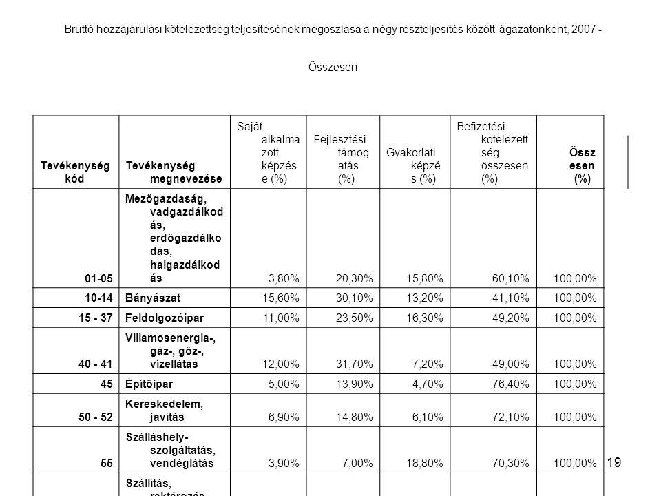 19 Bruttó hozzájárulási kötelezettség teljesítésének megoszlása a négy részteljesítés között ágazatonként, 2007 - Összesen Tevékenység kód Tevékenység