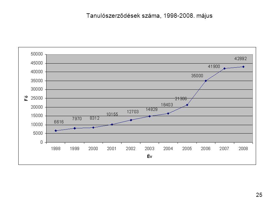 25 Tanulószerződések száma, 1998-2008. május