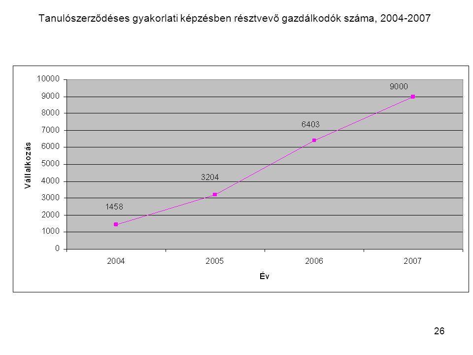 26 Tanulószerződéses gyakorlati képzésben résztvevő gazdálkodók száma, 2004-2007
