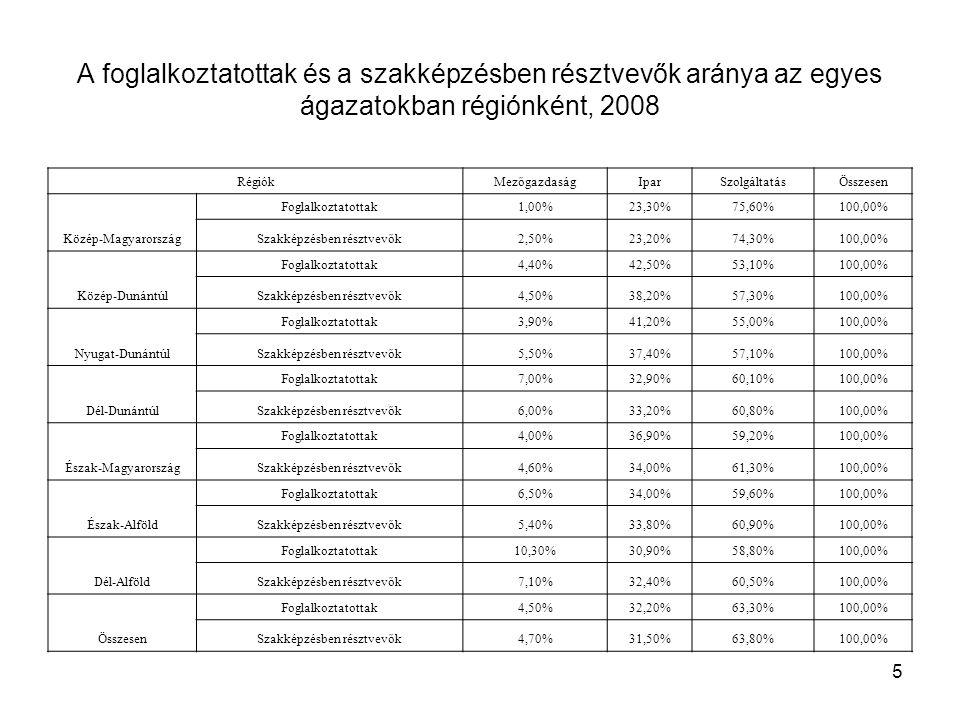 5 A foglalkoztatottak és a szakképzésben résztvevők aránya az egyes ágazatokban régiónként, 2008 RégiókMezőgazdaságIparSzolgáltatásÖsszesen Közép-Magy