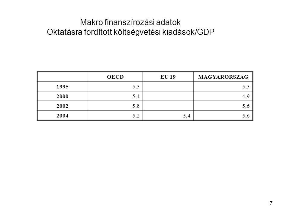 7 Makro finanszírozási adatok Oktatásra fordított költségvetési kiadások/GDP OECDEU 19MAGYARORSZÁG 19955,3 20005,14,9 20025,85,6 20045,25,45,6