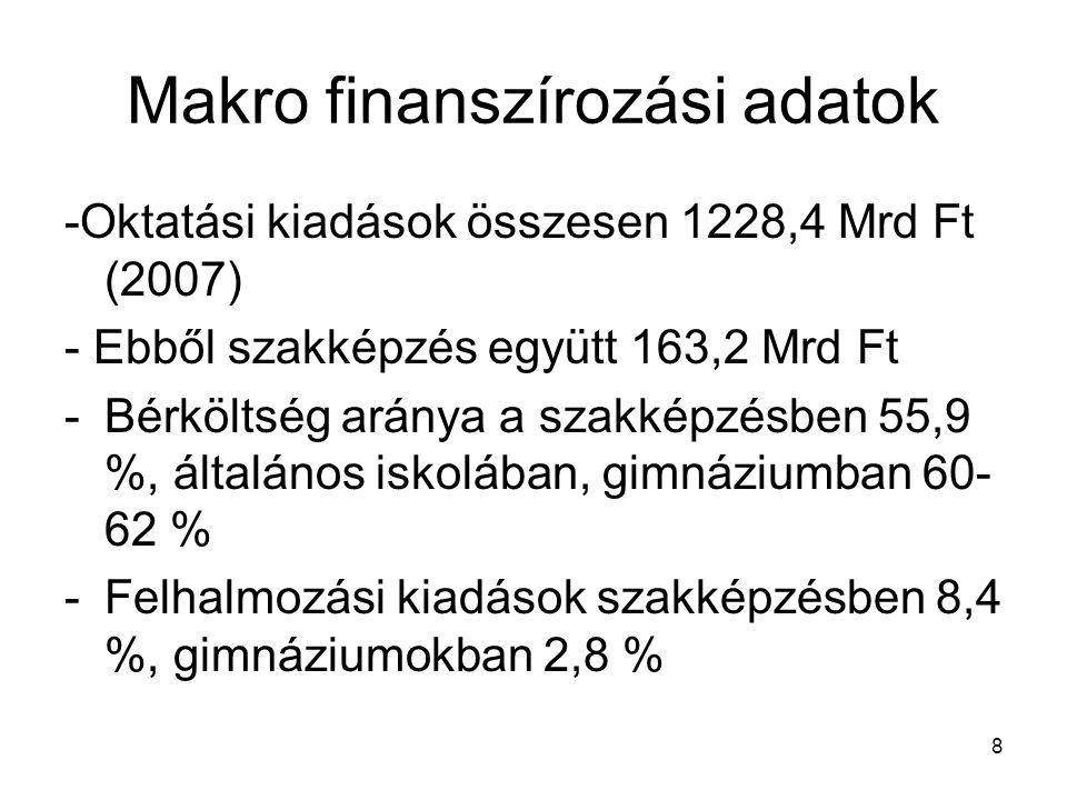 8 Makro finanszírozási adatok -Oktatási kiadások összesen 1228,4 Mrd Ft (2007) - Ebből szakképzés együtt 163,2 Mrd Ft -Bérköltség aránya a szakképzésb