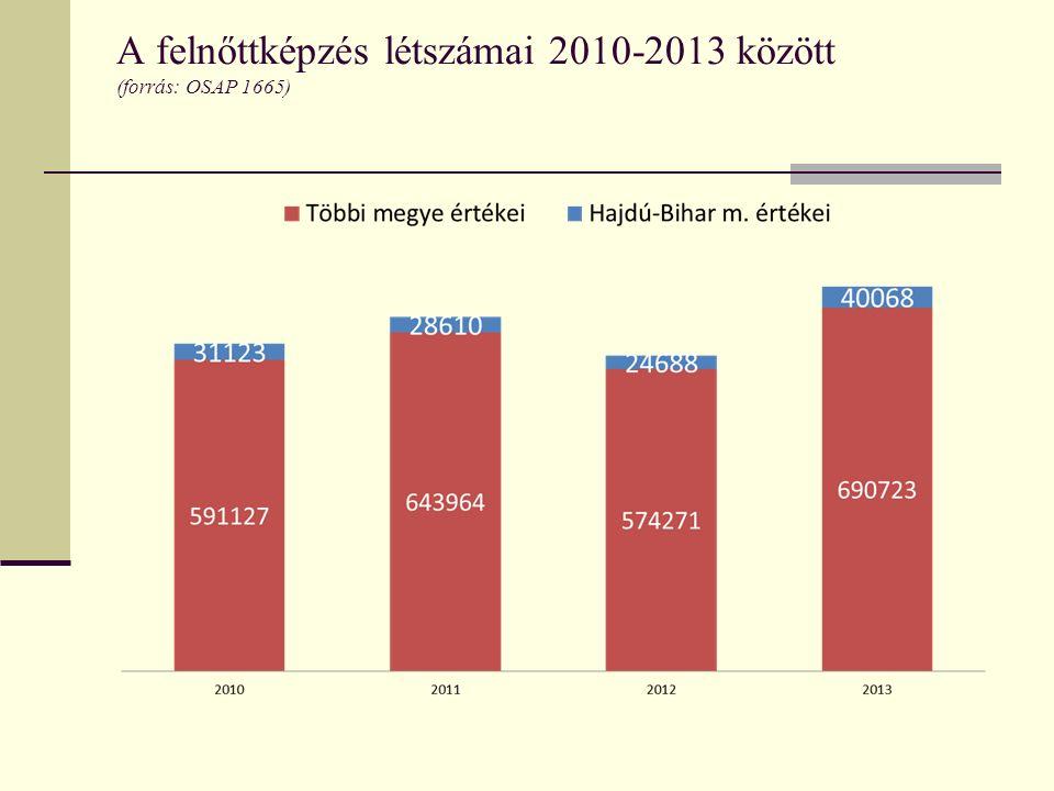 A felnőttképzés létszámai 2010-2013 között (forrás: OSAP 1665)